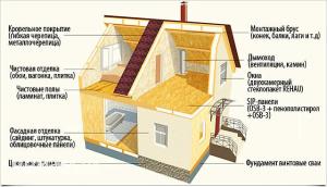 Технологии в строительстве быстро возводимых домов